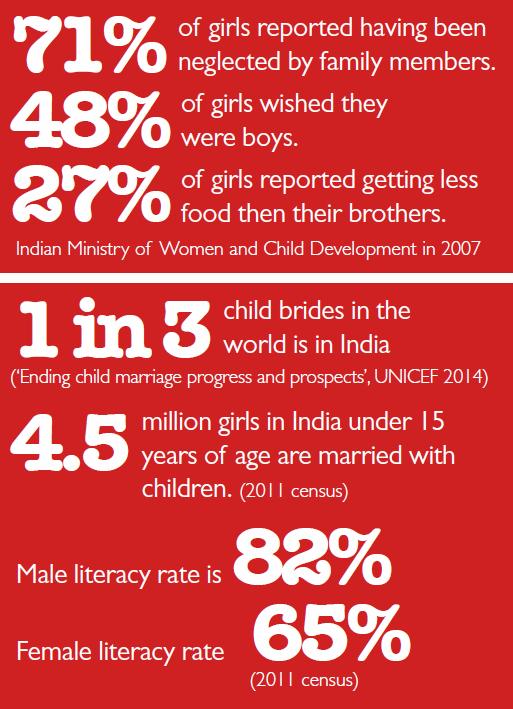 india-stats